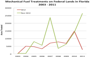 Graph of Mechanical Fuels Treatments in Florida
